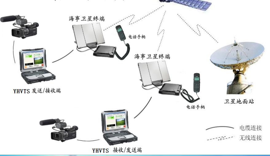 海事卫星视频传输系统